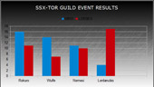 The Old Republic: Guild Tournament Event 19/05/12 - Duel Results